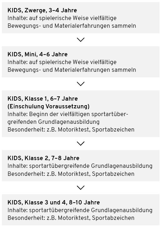 kids rahmenstruktur - Kindersportschule KIDS