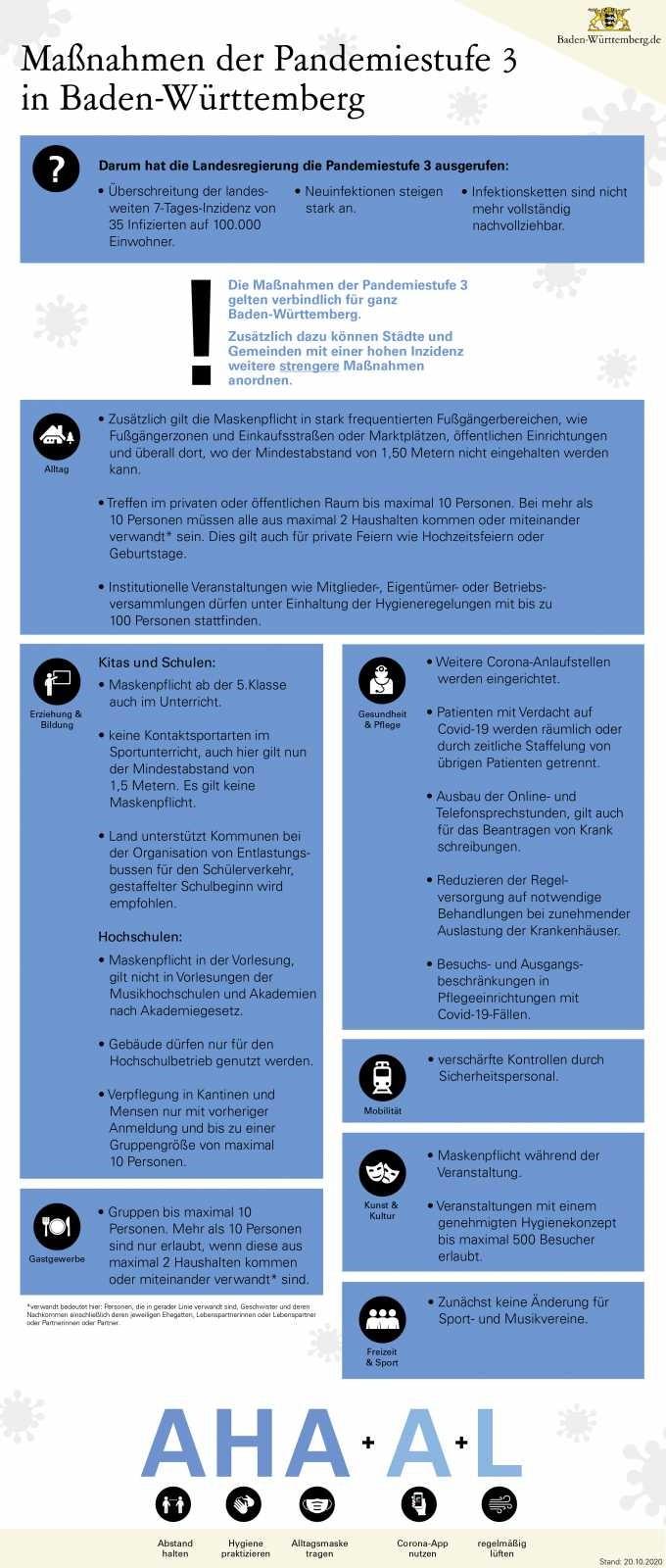 2020 10 20 Schaubild Massnahmen der Pandemiestufe 3 der Landesregierung - Neue Corona-Regeln für Baden-Württemberg